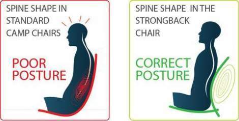 The essence of a good lumbar support.